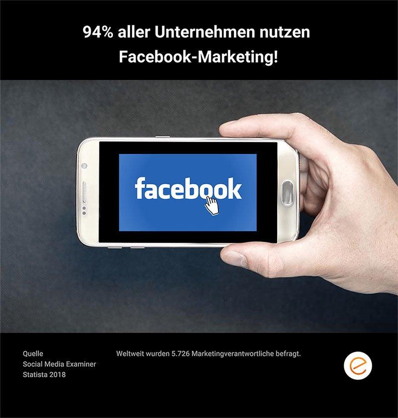 94% aller Unternehmen nutzen Facebook Marketing