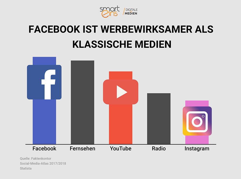 Facebook werbewirksamer als klassische Medien