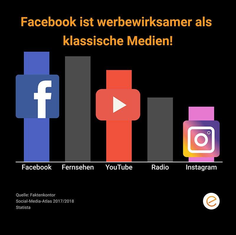 Facebook ist wirksamer als klassische Medien
