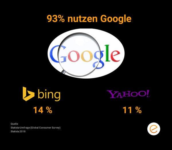 93% nutzen Google als Suchmaschine