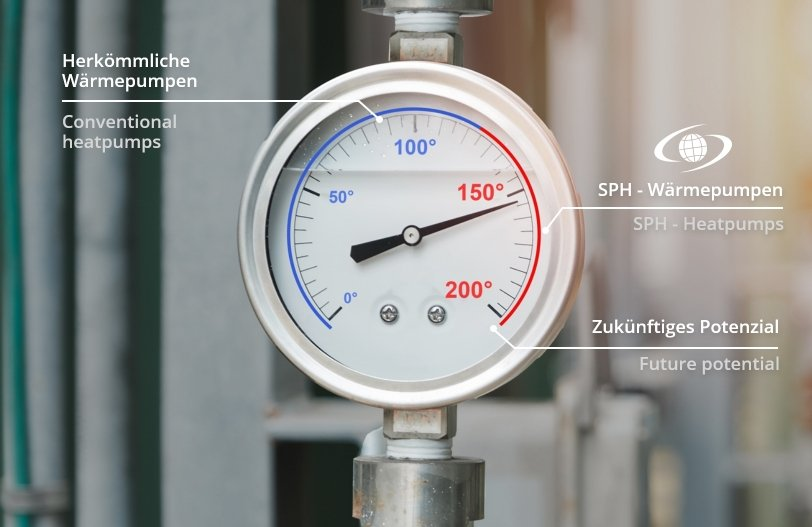 Industrielle Wärmepumpe Temperatur