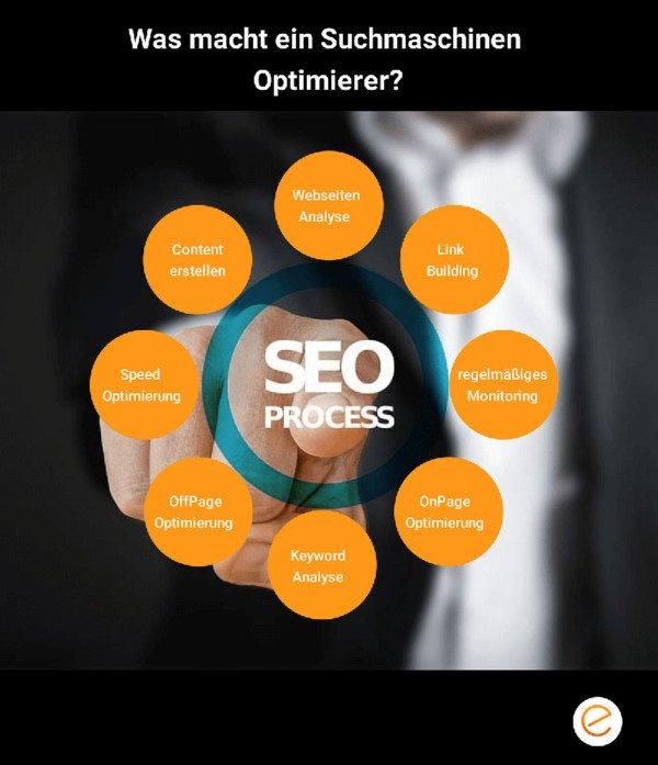 Was macht ein Suchmaschinen Optimierer
