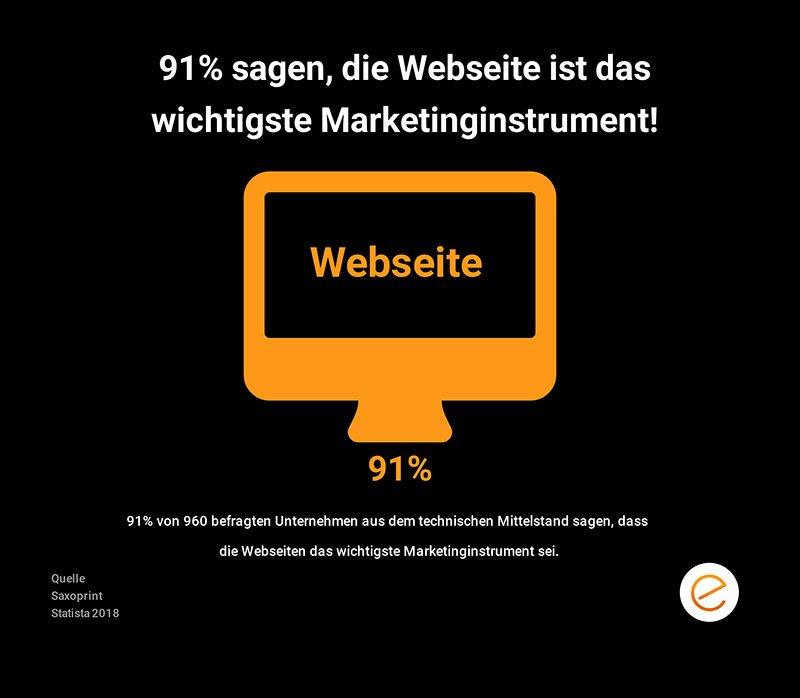Das wichtigste Marketinginstrument - Die Webseite